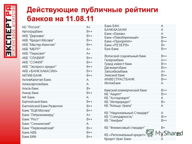 20 Действующие публичные рейтинги банков на 11.08.11 АБ