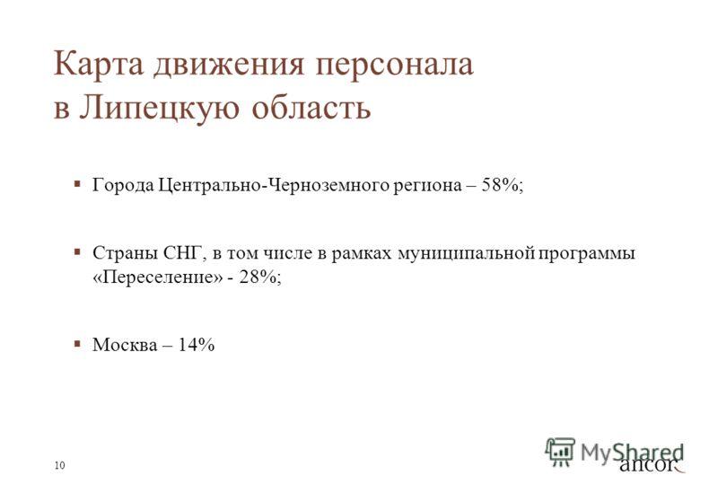 10 Карта движения персонала в Липецкую область Города Центрально-Черноземного региона – 58%; Страны СНГ, в том числе в рамках муниципальной программы «Переселение» - 28%; Москва – 14%