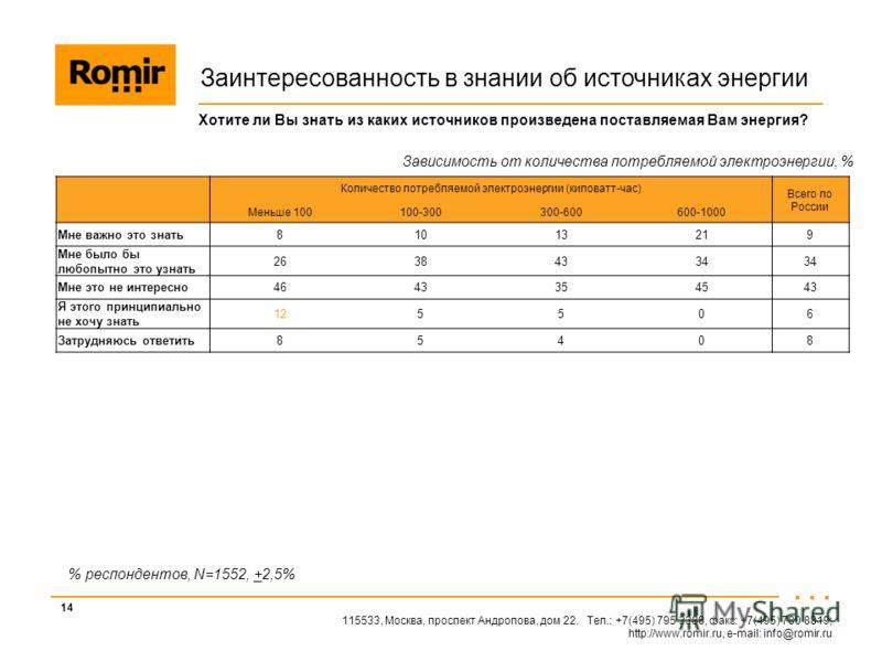115533, Москва, проспект Андропова, дом 22. Тел.: +7(495) 795 3388, факс: +7(495) 780 8819; http://www.romir.ru, e-mail: info@romir.ru 14 % респондентов, N=1552, +2,5% Заинтересованность в знании об источниках энергии Хотите ли Вы знать из каких исто