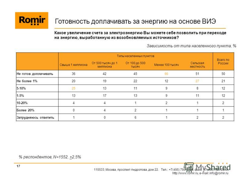 115533, Москва, проспект Андропова, дом 22. Тел.: +7(495) 795 3388, факс: +7(495) 780 8819; http://www.romir.ru, e-mail: info@romir.ru 17 % респондентов, N=1552, +2,5% Какое увеличение счета за электроэнергию Вы можете себе позволить при переходе на