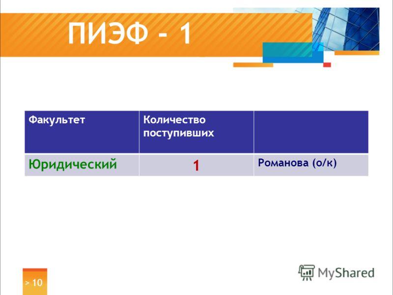 ПИЭФ - 1 ФакультетКоличество поступивших Юридический 1 Романова (о/к) > 10