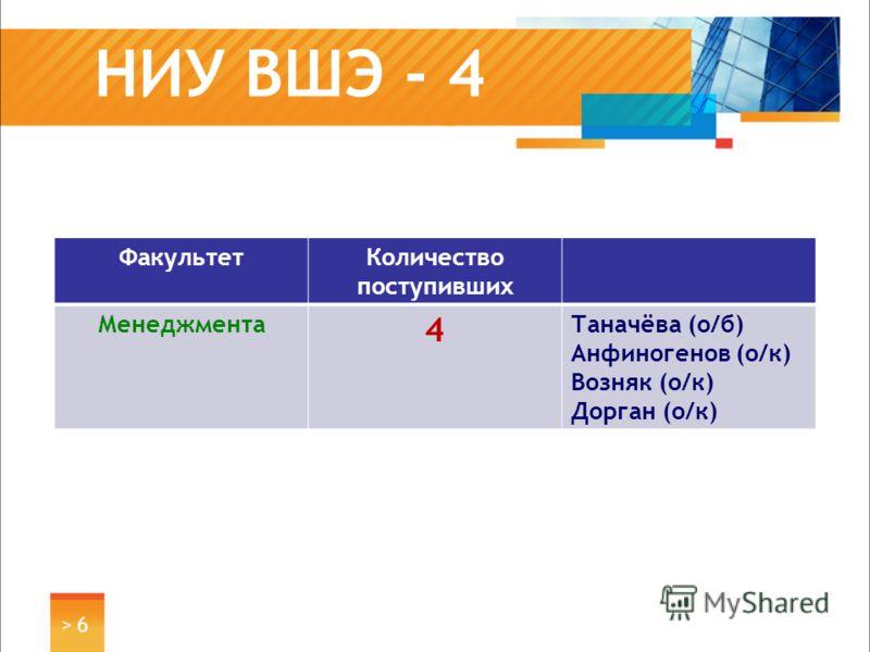 НИУ ВШЭ - 4 ФакультетКоличество поступивших Менеджмента 4 Таначёва (о/б) Анфиногенов (о/к) Возняк (о/к) Дорган (о/к) > 6> 6