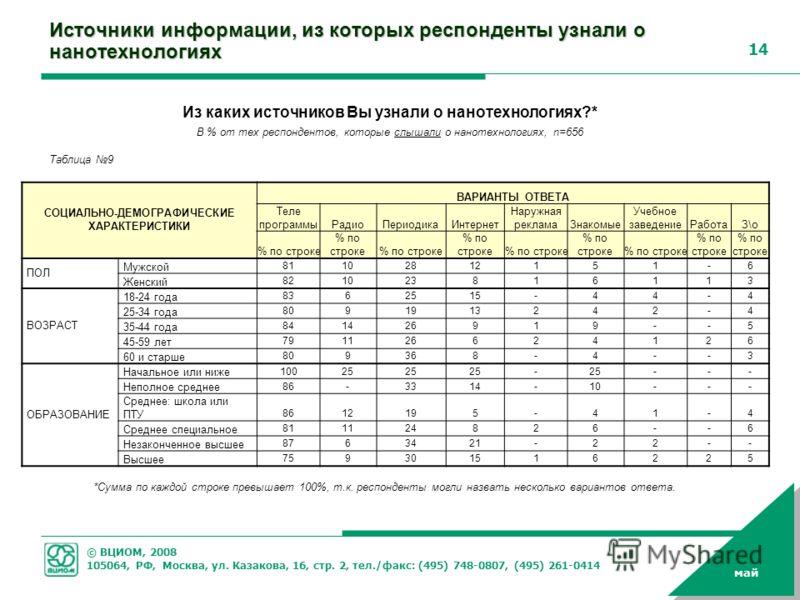 © ВЦИОМ, 2008 105064, РФ, Москва, ул. Казакова, 16, стр. 2, тел./факс: (495) 748-0807, (495) 261-0414 14 май Источники информации, из которых респонденты узнали о нанотехнологиях Из каких источников Вы узнали о нанотехнологиях?* В % от тех респондент