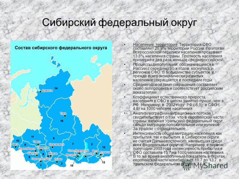 Сибирский федеральный округ Население, территория. Территория СФО составляет 29,9% территории России. По итогам Всероссийской переписи населения проживает 13,8% населения страны. Плотность населения примерно в два раза меньше среднероссийской. Процес