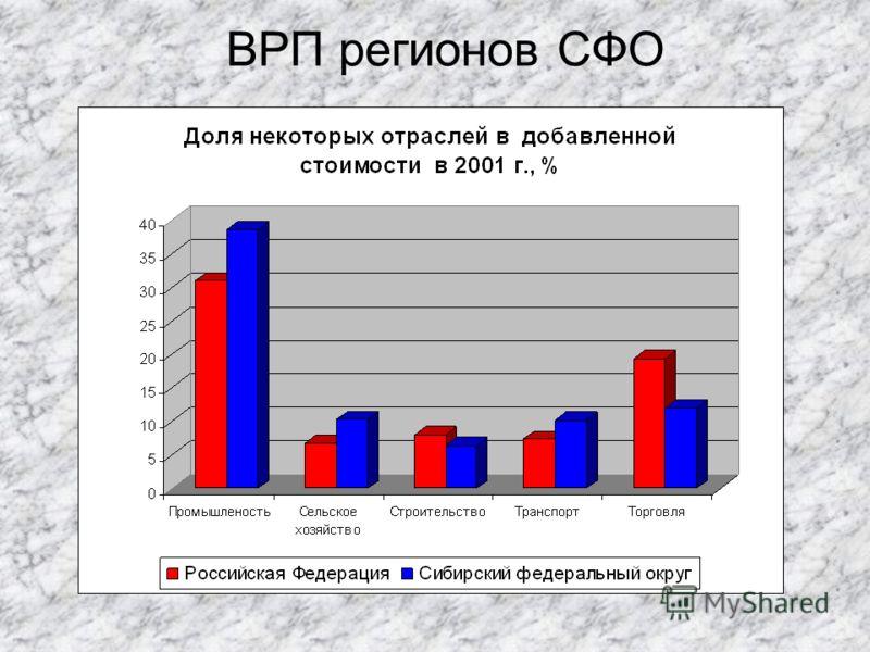 ВРП регионов СФО