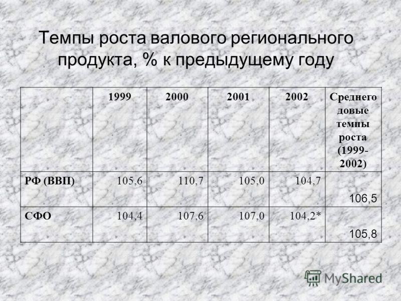 1999200020012002Среднего довые темпы роста (1999- 2002) РФ (ВВП)105,6110,7105,0104,7 106,5 СФО104,4107,6107,0104,2* 105,8 Темпы роста валового регионального продукта, % к предыдущему году