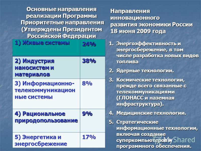 Основные направления реализации Программы Приоритетные направления (Утверждены Президентом Российской Федерации 21 мая 2006 г. Пр- 843) 1) Живые системы 24% 2) Индустрия наносистем и материалов 38% 3) Информационно- телекоммуникацион ные системы 8% 4