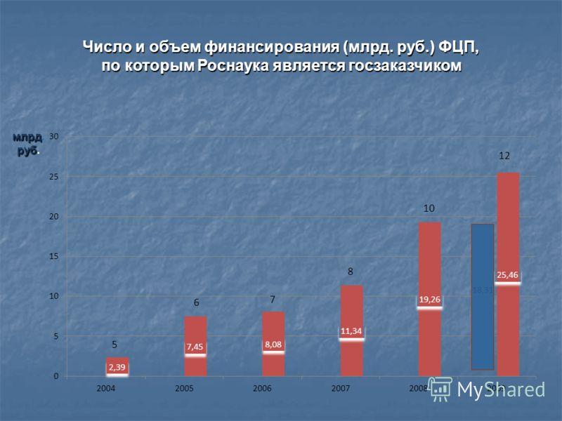 Число и объем финансирования (млрд. руб.) ФЦП, по которым Роснаука является госзаказчиком млрд млрд. руб руб. 18,31