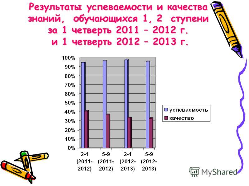 Результаты успеваемости и качества знаний, обучающихся 1, 2 ступени за 1 четверть 2011 – 2012 г. и 1 четверть 2012 – 2013 г.