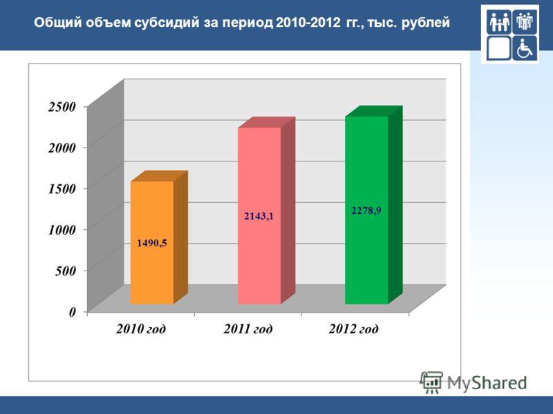 Общий объем субсидий за период 2010-2012 гг., тыс. рублей