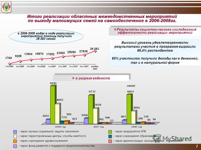 7 Итоги реализации областных межведомственных мероприятий по выходу малоимущих семей на самообеспечение в 2006-2008гг. Итоги реализации областных межведомственных мероприятий по выходу малоимущих семей на самообеспечение в 2006-2008гг. в разрезе ведо