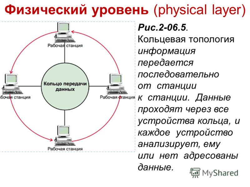 Физический уровень (physical layer) Рис.2-06.5. Кольцевая топология информация передается последовательно от станции к станции. Данные проходят через все устройства кольца, и каждое устройство анализирует, ему или нет адресованы данные.