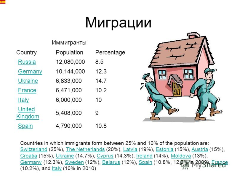 Миграции CountryPopulationPercentage Russia 12,080,0008.5 Germany 10,144,00012.3 Ukraine 6,833,00014.7 France 6,471,00010.2 Italy 6,000,00010 United KingdomUnited Kingdom 5,408,0009 Spain 4,790,00010.8 Иммигранты Countries in which immigrants form be