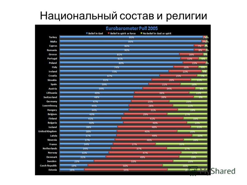 Национальный состав и религии