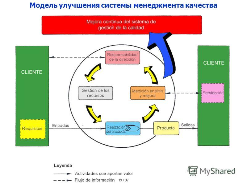 Модель улучшения системы менеджмента качества 19 / 37