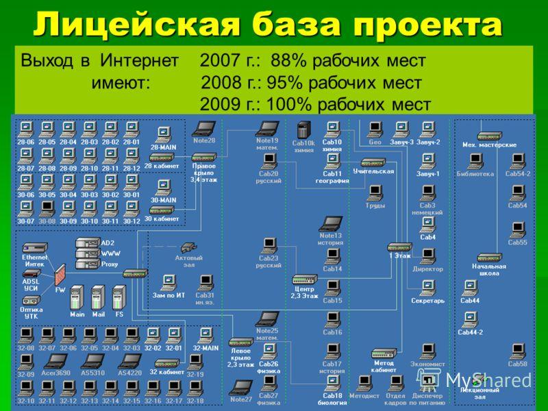 Лицейская база проекта Выход в Интернет 2007 г.: 88% рабочих мест имеют: 2008 г.: 95% рабочих мест 2009 г.: 100% рабочих мест