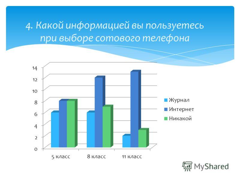 4. Какой информацией вы пользуетесь при выборе сотового телефона