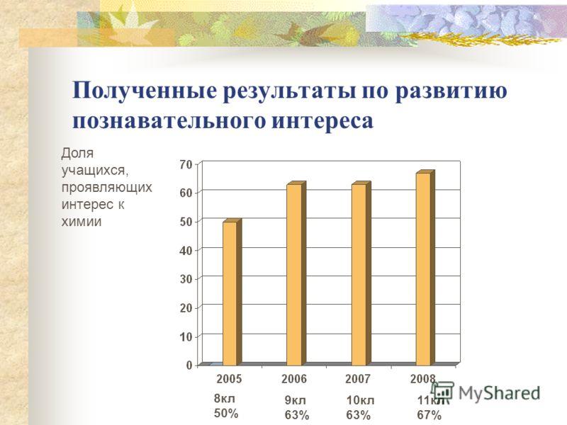 Полученные результаты по развитию познавательного интереса Доля учащихся, проявляющих интерес к химии 8кл 50% 9кл 63% 10кл 63% 11кл 67%