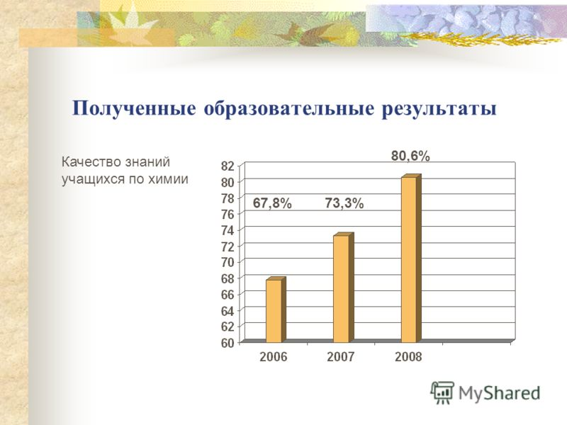Полученные образовательные результаты Качество знаний учащихся по химии 67,8%73,3% 80,6%