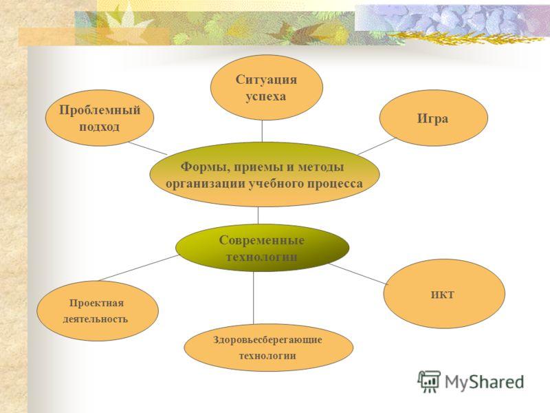 Формы, приемы и методы организации учебного процесса Современные технологии Ситуация успеха Игра Проблемный подход Проектная деятельность ИКТ Здоровьесберегающие технологии