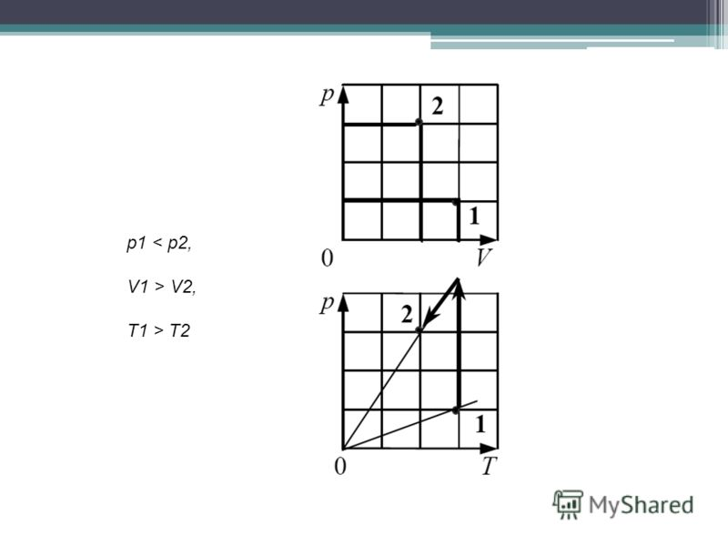 р1 < p2, V1 > V2, T1 > T2