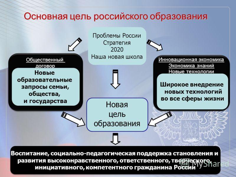 4 Основная цель российского образования Новая цель образования Инновационная экономика Экономика знаний Новые технологии Инновационная экономика Экономика знаний Новые технологии Общественный договор Общественный договор Новые образовательные запросы