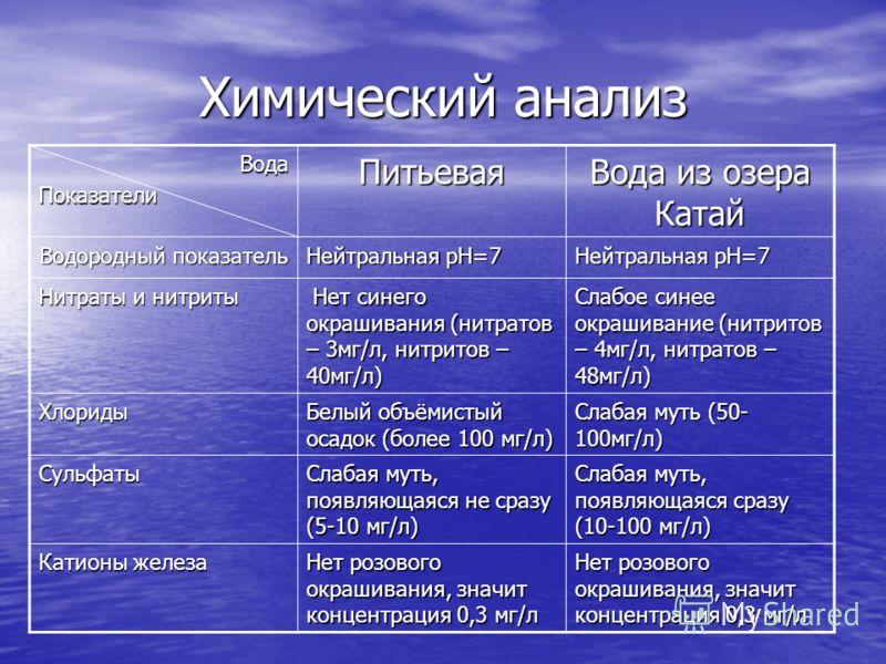Химический анализ ВодаПоказателиПитьевая Вода из озера Катай Водородный показатель Нейтральная рН=7 Нитраты и нитриты Нет синего окрашивания (нитратов – 3мг/л, нитритов – 40мг/л) Нет синего окрашивания (нитратов – 3мг/л, нитритов – 40мг/л) Слабое син