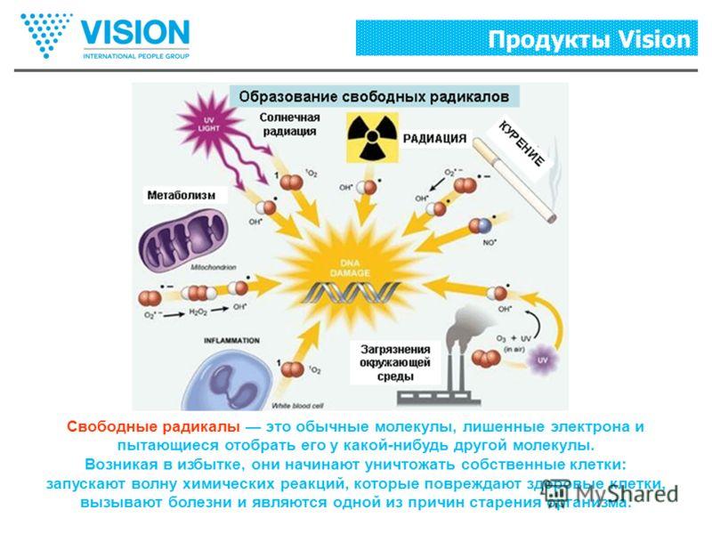 Свободные радикалы это обычные молекулы, лишенные электрона и пытающиеся отобрать его у какой-нибудь другой молекулы. Возникая в избытке, они начинают уничтожать собственные клетки: запускают волну химических реакций, которые повреждают здоровые клет