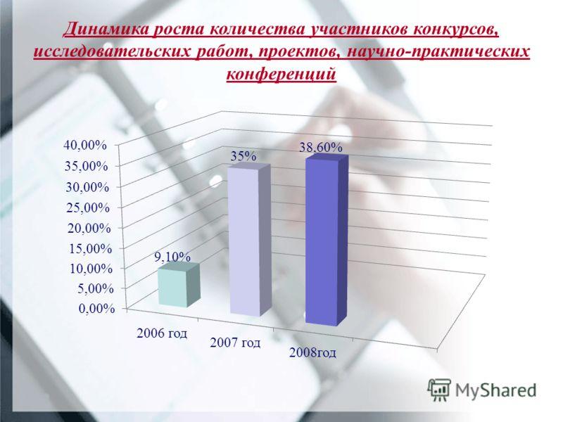 Динамика роста количества участников конкурсов, исследовательских работ, проектов, научно-практических конференций