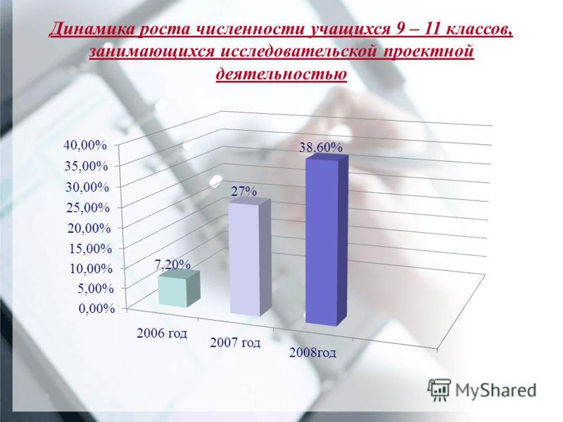 Динамика роста численности учащихся 9 – 11 классов, занимающихся исследовательской проектной деятельностью