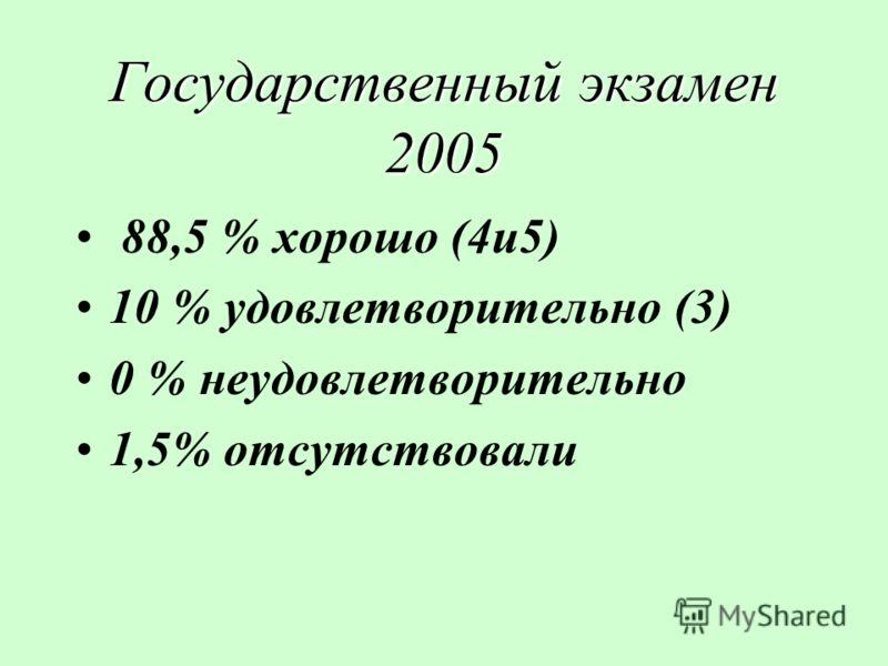 Государственный экзамен 2005 88,5 % хорошо (4и5) 10 % удовлетворительно (3) 0 % неудовлетворительно 1,5% отсутствовали