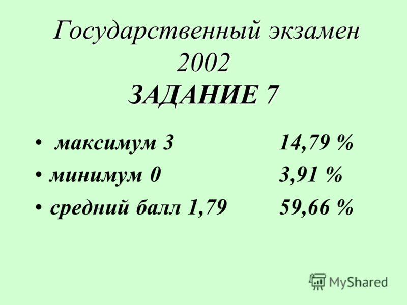 Государственный экзамен 2002 ЗАДАНИЕ 7 Государственный экзамен 2002 ЗАДАНИЕ 7 максимум 314,79 % минимум 03,91 % средний балл 1,7959,66 %