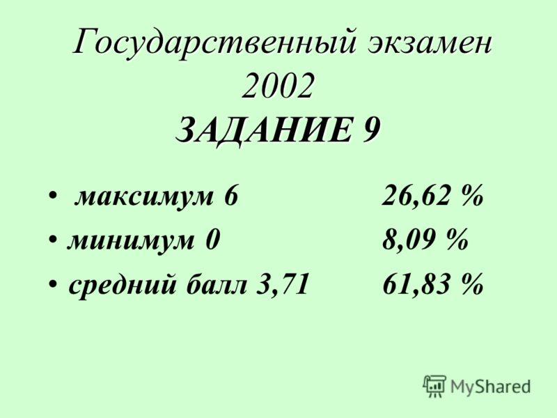 Государственный экзамен 2002 ЗАДАНИЕ 9 Государственный экзамен 2002 ЗАДАНИЕ 9 максимум 626,62 % минимум 08,09 % средний балл 3,7161,83 %