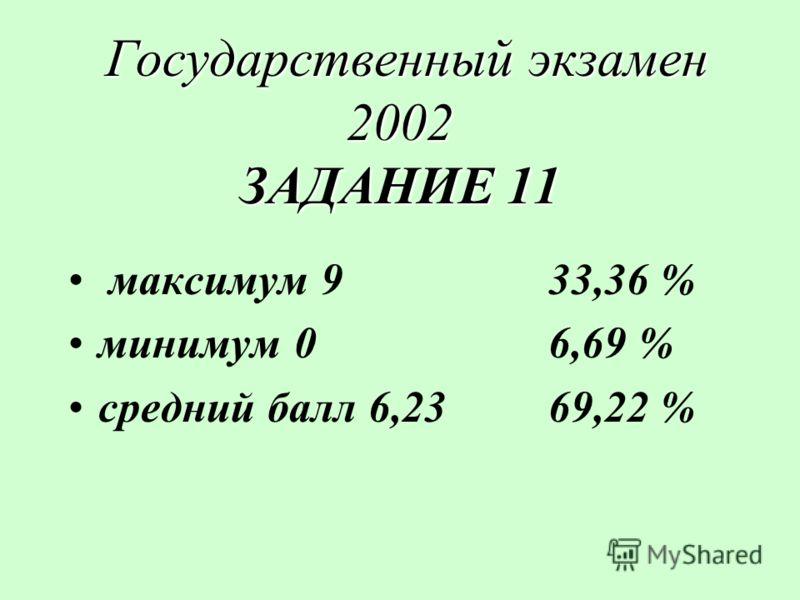 Государственный экзамен 2002 ЗАДАНИЕ 11 Государственный экзамен 2002 ЗАДАНИЕ 11 максимум 933,36 % минимум 06,69 % средний балл 6,2369,22 %