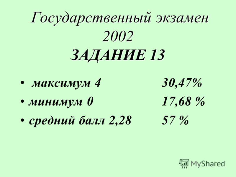 Государственный экзамен 2002 ЗАДАНИЕ 13 Государственный экзамен 2002 ЗАДАНИЕ 13 максимум 4 30,47% минимум 017,68 % средний балл 2,2857 %