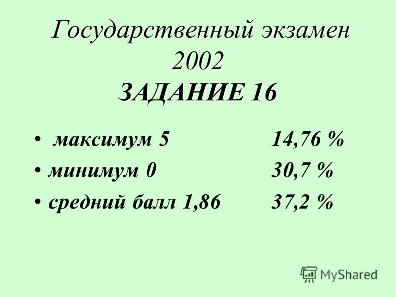 Государственный экзамен 2002 ЗАДАНИЕ 16 Государственный экзамен 2002 ЗАДАНИЕ 16 максимум 5 14,76 % минимум 030,7 % средний балл 1,8637,2 %