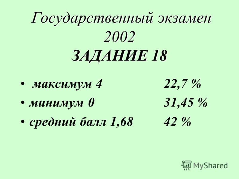 Государственный экзамен 2002 ЗАДАНИЕ 18 Государственный экзамен 2002 ЗАДАНИЕ 18 максимум 4 22,7 % минимум 031,45 % средний балл 1,6842 %