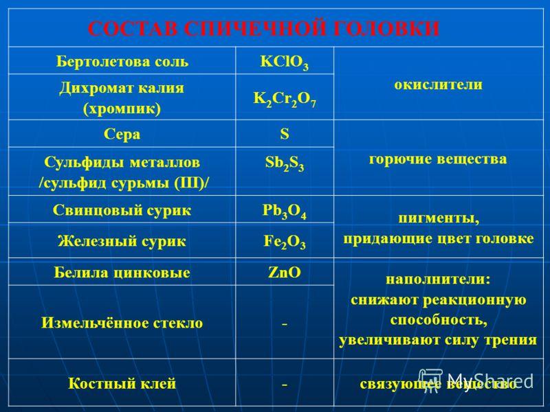 СОСТАВ СПИЧЕЧНОЙ ГОЛОВКИ Бертолетова сольKClO 3 окислители Дихромат калия (хромпик) K 2 Cr 2 O 7 СераS горючие вещества Сульфиды металлов /сульфид сурьмы (III)/ Sb 2 S 3 Свинцовый сурикPb 3 O 4 пигменты, придающие цвет головке Железный сурикFe 2 O 3
