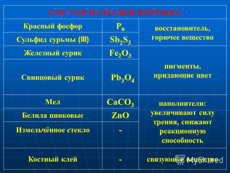 СОСТАВ НАМАЗКИ КОРОБКА Красный фосфор РnРn восстановитель, горючее вещество Сульфид сурьмы (III) Sb 2 S 3 Железный сурик Fe 2 O 3 пигменты, придающие цвет Свинцовый сурик Pb 3 O 4 Мел CaCO 3 наполнители: увеличивают силу трения, снижают реакционную с