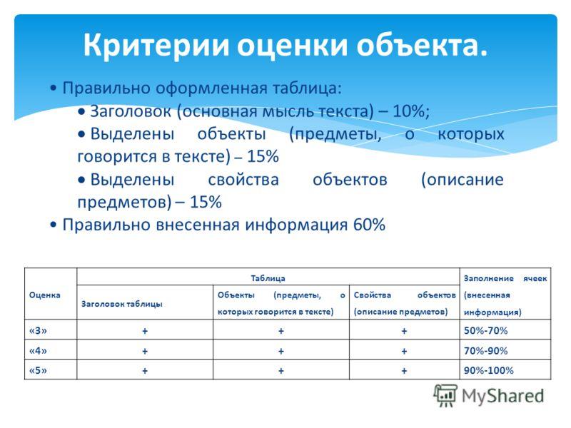 Оценка Таблица Заполнение ячеек (внесенная информация) Заголовок таблицы Объекты (предметы, о которых говорится в тексте) Свойства объектов (описание предметов) «3»+++50%-70% «4»+++70%-90% «5»+++90%-100% Критерии оценки объекта. Правильно оформленная