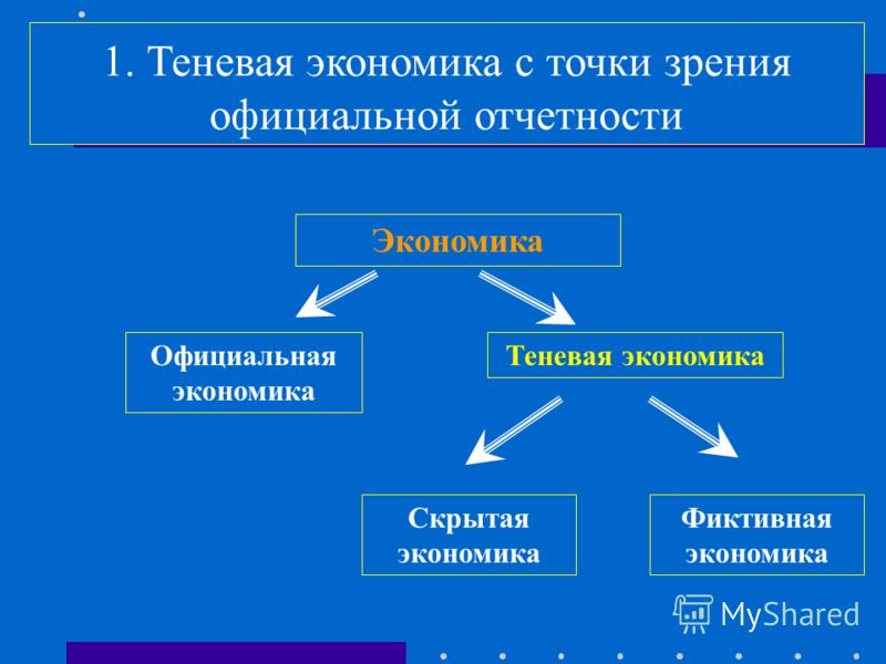 3. Неформальная экономика - представляет собой производственную составляющую домашних хозяйств Неформальная экономика Рыночный сектор Нерыночный сектор Деятельность некорпоррированных предприятий в составе домашних хозяйств регистрируемаянерегистриру