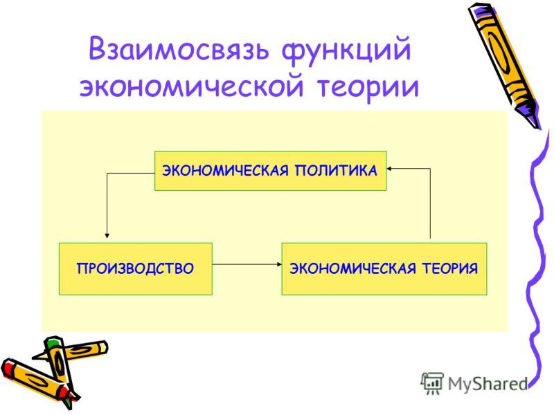 Взаимосвязь функций экономической теории ЭКОНОМИЧЕСКАЯ ПОЛИТИКА ПРОИЗВОДСТВОЭКОНОМИЧЕСКАЯ ТЕОРИЯ