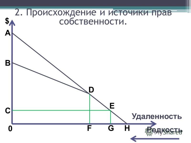 A $ B C 0 D E FGH Редкость 2. Происхождение и источики прав собственности. Удаленность