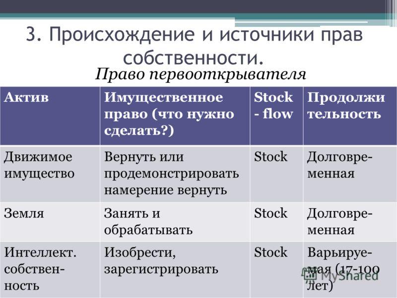Право первооткрывателя АктивИмущественное право (что нужно сделать?) Stock - flow Продолжи тельность Движимое имущество Вернуть или продемонстрировать намерение вернуть StockДолговре- менная ЗемляЗанять и обрабатывать StockДолговре- менная Интеллект.