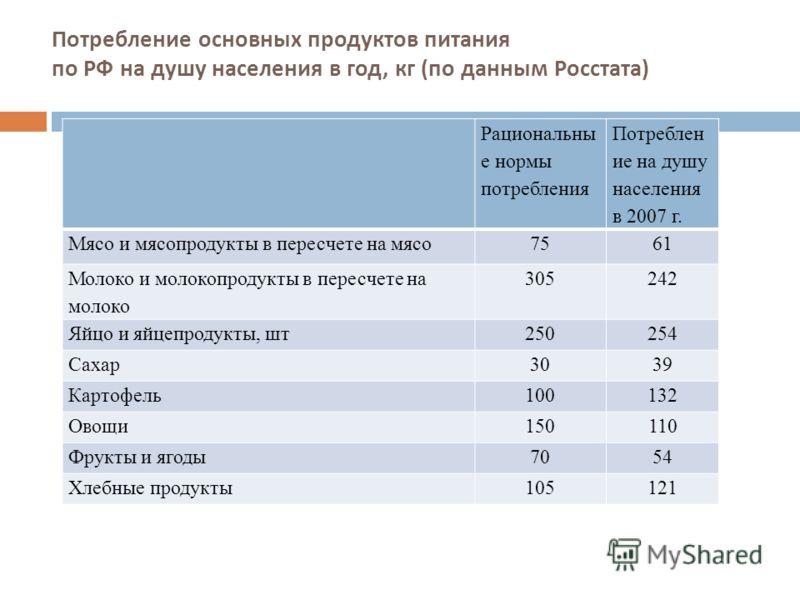 Потребление основных продуктов питания по РФ на душу населения в год, кг ( по данным Росстата ) Рациональны е нормы потребления Потреблен ие на душу населения в 2007 г. Мясо и мясопродукты в пересчете на мясо7561 Молоко и молокопродукты в пересчете н