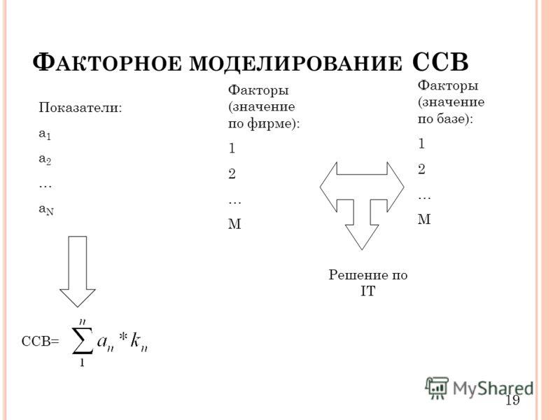 Ф АКТОРНОЕ МОДЕЛИРОВАНИЕ ССВ 19 Показатели: а 1 а 2 … а N Факторы (значение по фирме): 1 2 … M Факторы (значение по базе): 1 2 … M Решение по IT ССВ=