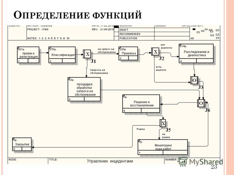 О ПРЕДЕЛЕНИЕ ФУНКЦИЙ 23