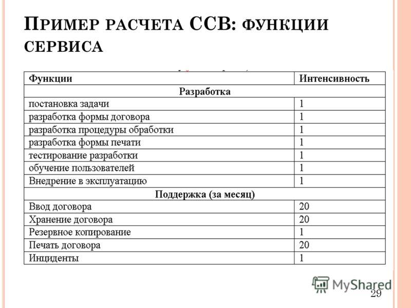 П РИМЕР РАСЧЕТА ССВ: ФУНКЦИИ СЕРВИСА 29