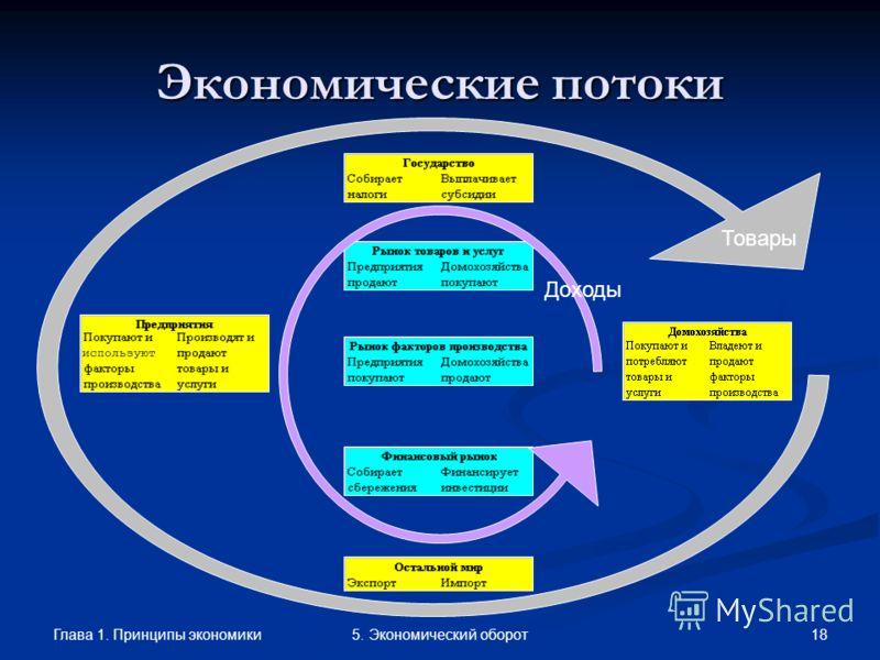 Глава 1. Принципы экономики 185. Экономический оборот Экономические потоки Доходы Товары используют