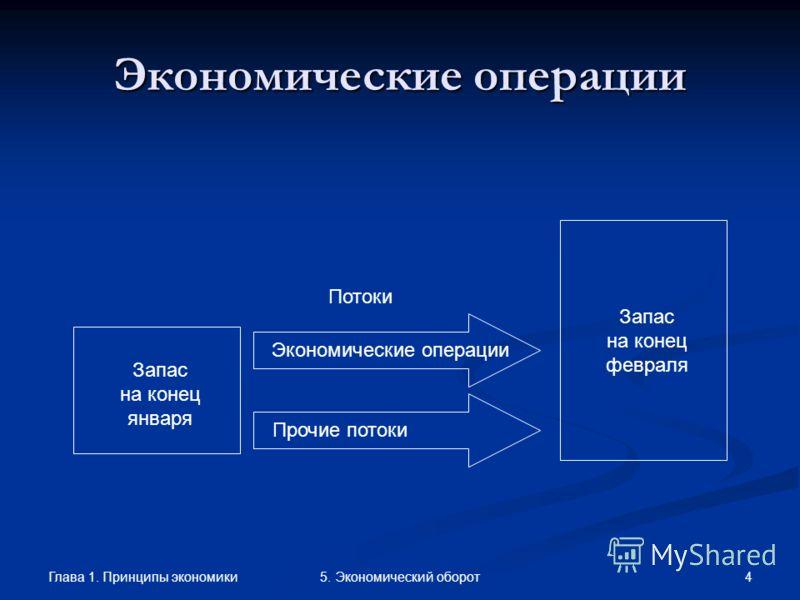 Глава 1. Принципы экономики 45. Экономический оборот Экономические операции Запас на конец февраля Запас на конец января Потоки Экономические операции Прочие потоки
